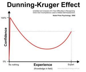 recenti_studi_DunningKruger